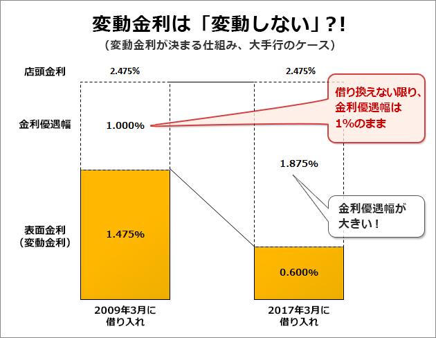 ザイ・オンラインの住宅ローンおすすめ比較【2018年】