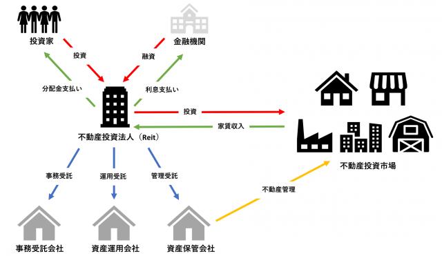 Reitの構造