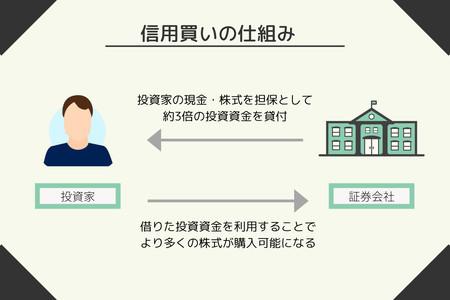 信用取引を利用したロング(信用買い)の仕組み