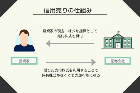 信用取引を利用したショート(信用売り)の仕組み