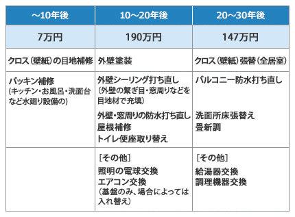 SUUMOジャーナルのメンテナンス例