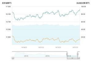 アジアREIT・リサーチ・オープン(毎月決算型