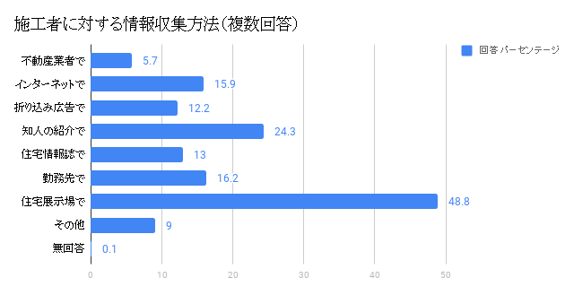 情報収集方法グラフ