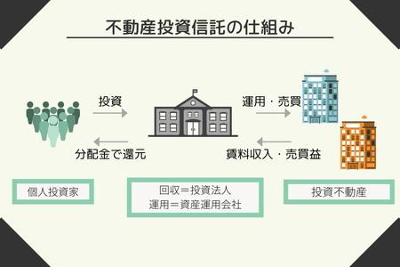 不動産投資信託の仕組みのイラスト