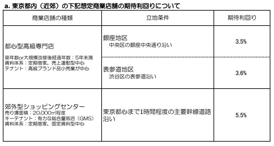 東京の商業施設の利回り