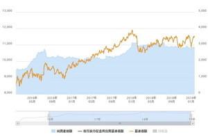 アジア好利回りリート・ファンド(年1回決算型)