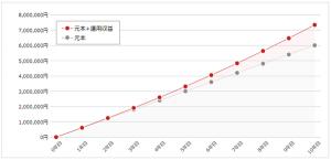毎月5万円ずつ10年間積立